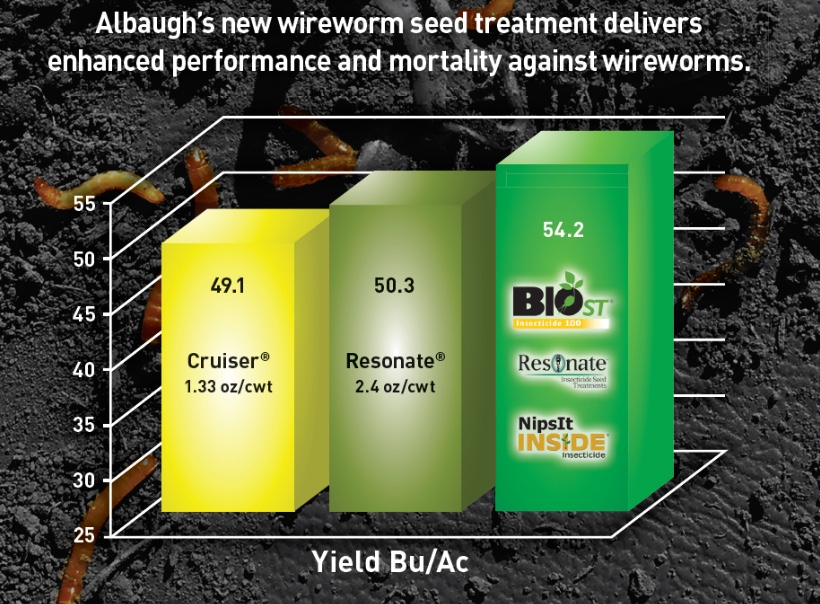 Wireworm Yield Bu/Ac